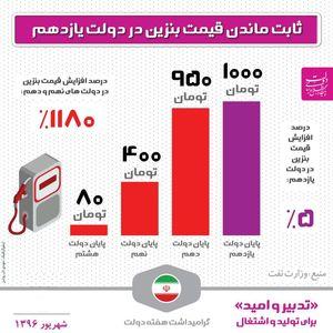 مقایسه قیمت بنزین در ۳دولت گذشته +اینفوگرافیک