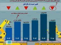 میزان تولید خودرو در ایران طی ۶سال اخیر