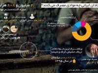 معتادان ایرانی بیشتر چه موادی مصرف میکنند؟ +اینفوگرافیک