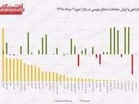 بازدهی معاملات صنایع بورسی ۹مرداد +اینفوگرافیک