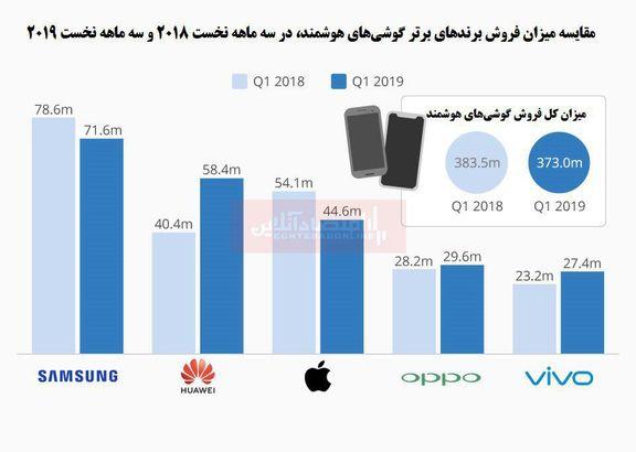اپل در بازار گوشیهای هوشمند سقوط کرد/ هوآوی در جایگاه دوم لیست پرفروشترین گوشیها