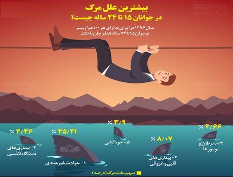 بیشترین علل مرگومیر جوانان 15تا 24 ساله در ایران