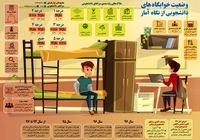 وضعیت خوابگاههای دانشجویی از نگاه آمار +اینفوگرافیک