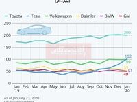 ارزش تسلا افزایش یافت/ خودروسازی الکتریکی آمریکایی در جهان دوم شد