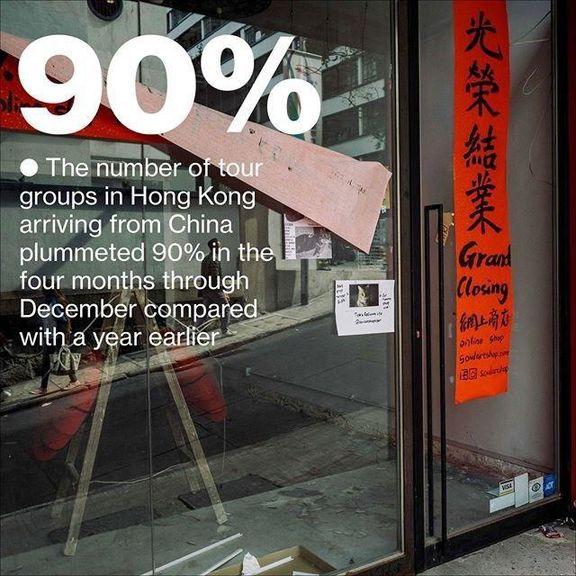 """""""طوفان اقتصادی"""" در هنگکنگ به پا شد/ کاهش 90درصدی صنعت گردشگری در این کشور"""