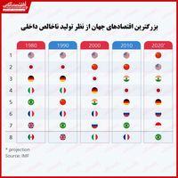 وضعیت اقتصادی کشورهای عضو G7 چگونه است؟