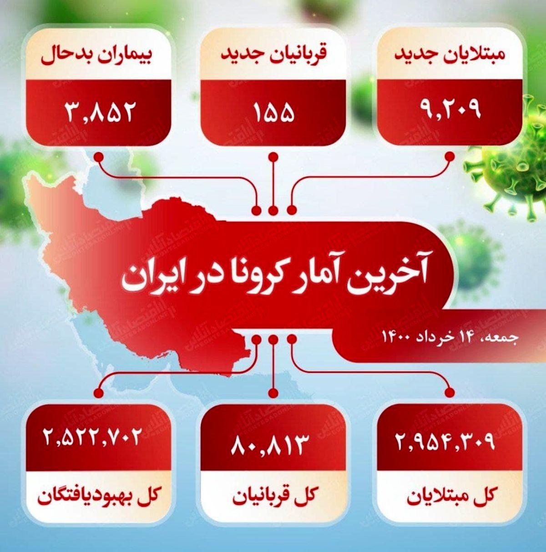 آخرین آمار کرونا در ایران (۱۴۰۰/۳/۱۴)