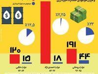 مقایسه درآمد نفتی و موجودی حساب ذخیره ارزی دولت روحانی با دولتهای پیشین +اینفوگرافیک