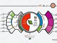 ایران ۲۸میلیون گیمر با میانگین سنی ۱۹سال دارد