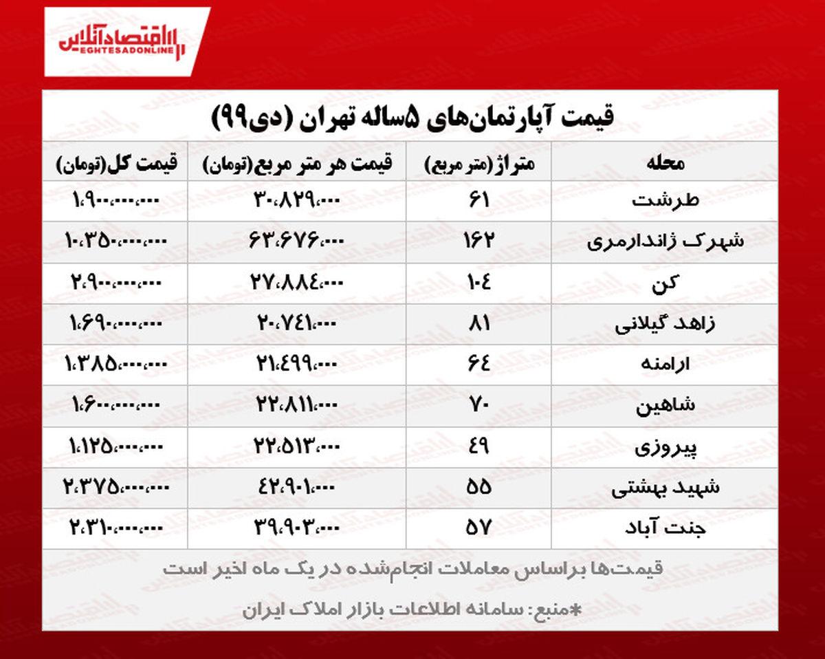 آپارتمانهای ۵سال ساخت تهران چند؟