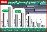 افزایش ۴۷درصدی تولید شمش آلومینیوم