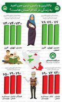 بالاترین و پایینترین سن امید به زندگی در کدام استان است؟