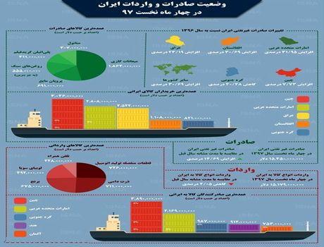 صادرات و واردات ایران در چهار ماه نخست۹۷ +اینفوگرافیک