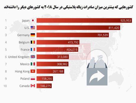 بزرگترین صادرکنندگان ضایعات پلاستیکی را بشناسید