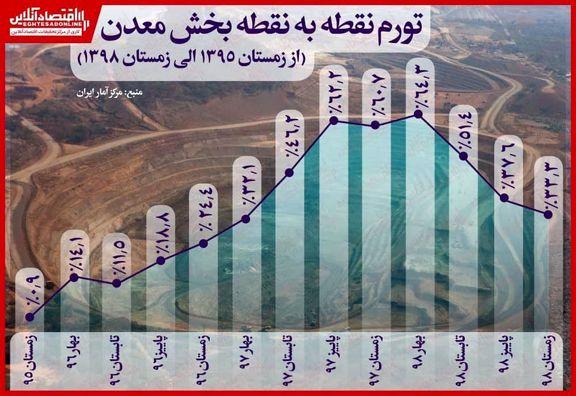 کاهش تورم نقطهبهنقطه بخش معدن در زمستان ۹۸