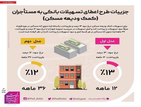 جزییات طرح اعطای تسهیلات بانکی به مستأجران
