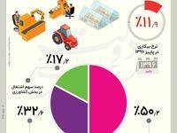 سهم اشتغال بخش های مختلف در  پاییز۱۳۹۶ +اینفوگرافیک