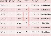 هزینه سفر به باکو در شهریور ماه۹۶ +جدول