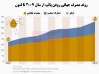 تمایل جهانی برای روغن پالم رو به افزایش است