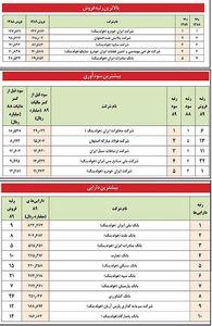 معرفی غول های اقتصاد ایران