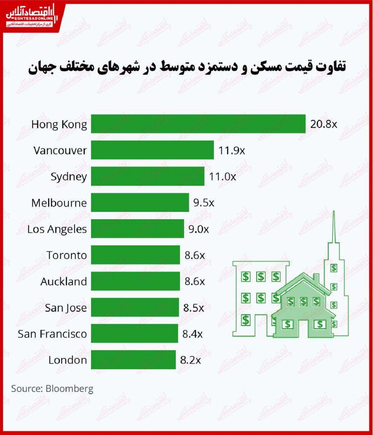 اختلاف دستمزد و قیمت مسکن در کدام شهرها بیشتر است؟/ هزینه سرسامآور خانه در هنگکنگ