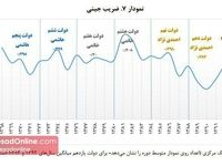 بررسی ضریب جینی در دولتهای مختلف +اینفوگرافیک