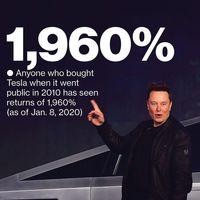 تسلا بهترین خودروساز جهان شد