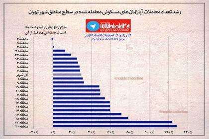رشد تعداد آپارتمانهای مسکونی معامله شده مناطق تهران در 6ماه اخیر +اینفوگرافیک