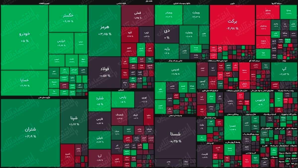 نقشه بورس (۲۳مرداد) / رشد دو هزار واحدی شاخص کل