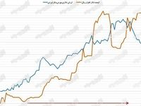 روند نزولی ارزش دلاری بورس تهران +نمودار