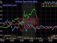 ادامه روند صعودی طلا پس از اعلام برنامه وام 2.3تریلیون دلاری فدرال رزرو