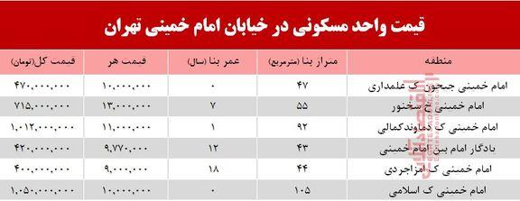 قیمت مسکن در خیابان امام خمینی +جدول