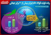 رشد تولید فولاد خام ایران بیش از ٢٠برابر رشد تولید جهانی