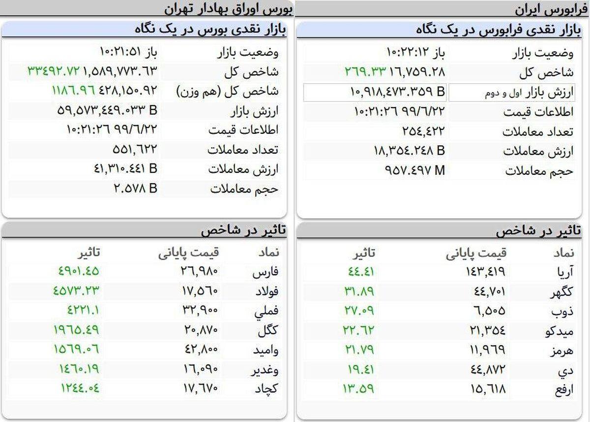 بورس تهران سبز شد!