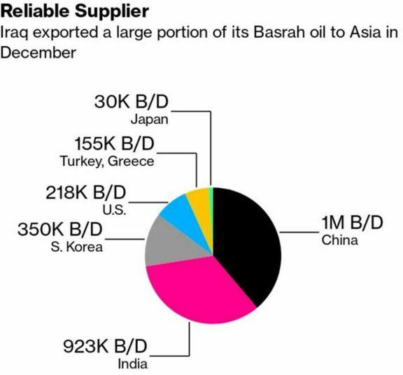 نمودار خریداران عمده نفت عراق