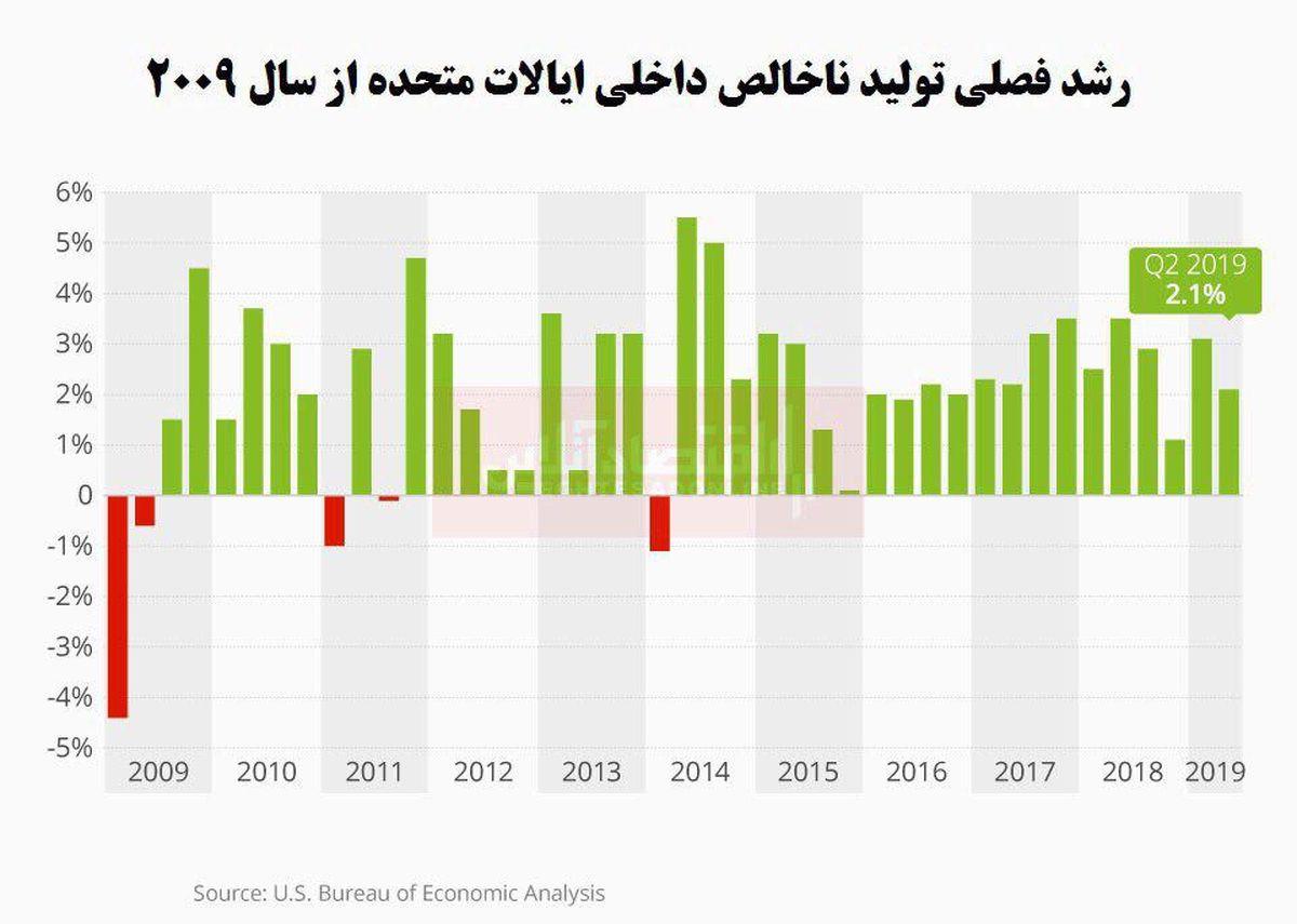 افول قدرت اقتصادی آمریکا/ کاهش بیش از 2درصدی تولید ناخالص داخلی