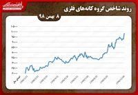 رشد ۱۱۹درصدی ارزش معاملات «ومعادن»