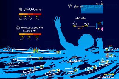 امسال چند نفر غرق شدند؟ +اینفوگرافیک