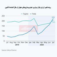تسلا ارزشمندترین شرکت خودروسازی جهان شد/ تنزل جایگاه تویوتا