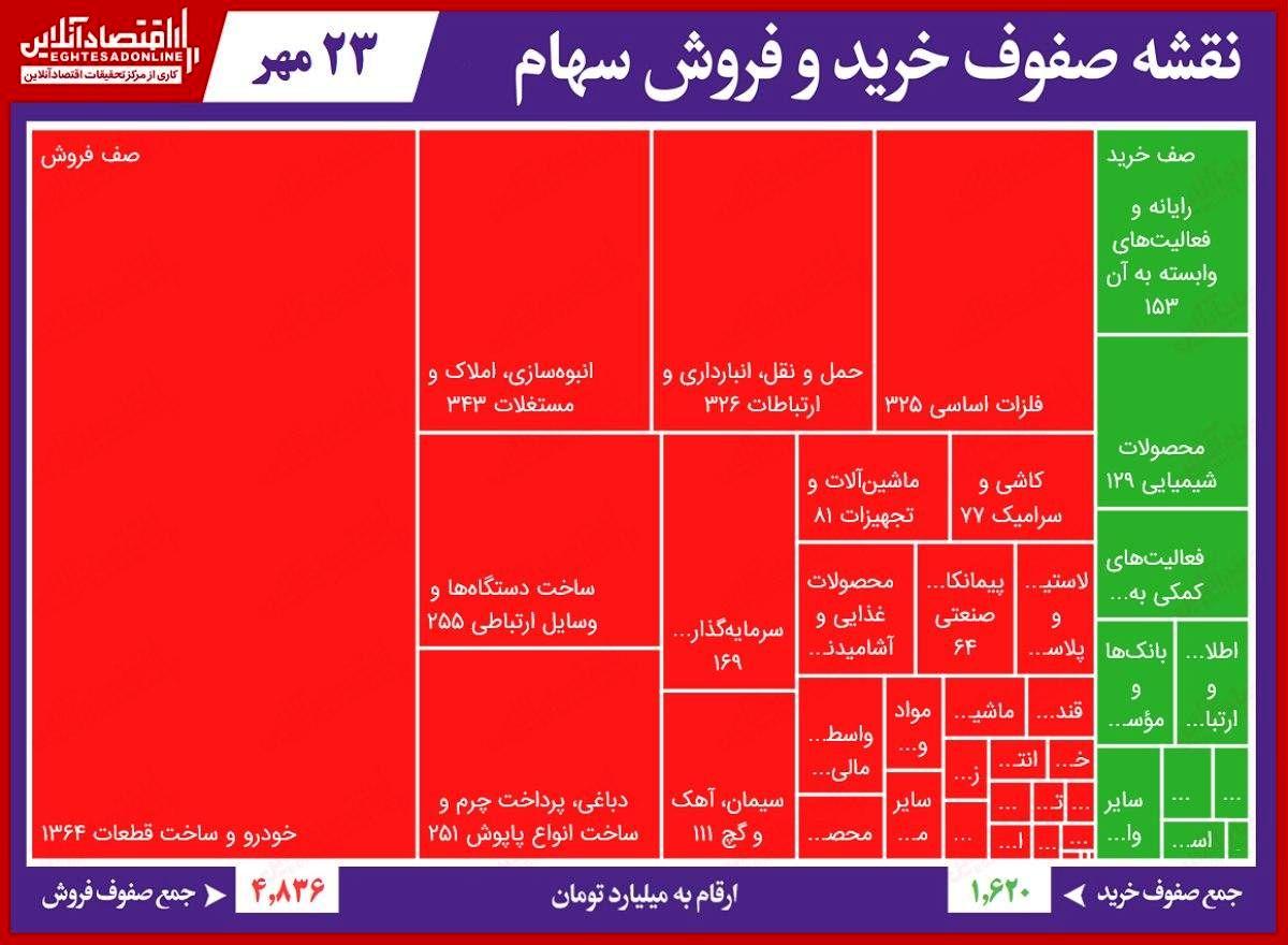 سنگینترین صفهای خرید و فروش در بورس امروز/ خودروییها در ترافیک فروش