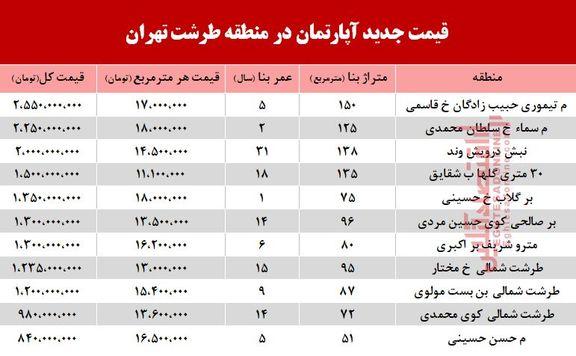قیمت آپارتمان در محله طرشت تهران +جدول