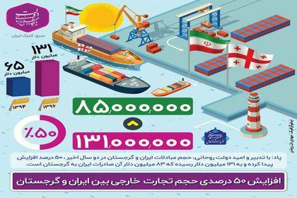 افزایش حجم تجارت خارجی بین ایران و گرجستان +اینفوگرافیک