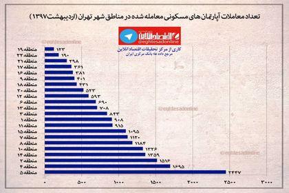 تعداد آپارتمانهای مسکونی معامله شده در اردیبهشت ماه +اینفوگرافیک