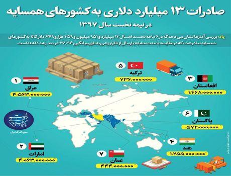 ایران به کدام کشورهای همسایه کالا صادر میکند؟