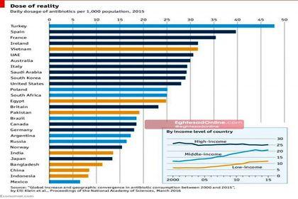 میزان مصرف آنتی بیوتیک در کشورهای مختلف +اینفوگرافیک