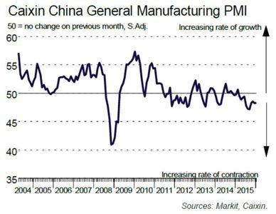 آغازی ناامیدکننده در سال 2016 برای چین