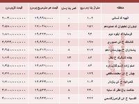 قیمت مسکن در گرانترین منطقه تهران +جدول