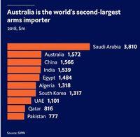 بزرگترین واردکنندگان اسلحه در جهان کدام کشورها هستند؟/ عربستان در صدر لیست