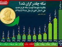 سکه ۱۱ساله چقدر گران شد؟/ ثبت بالاترین قیمت در سال۹۸