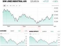 تلاش بازارهای سهام برای بازیابی در روز پایانی هفته